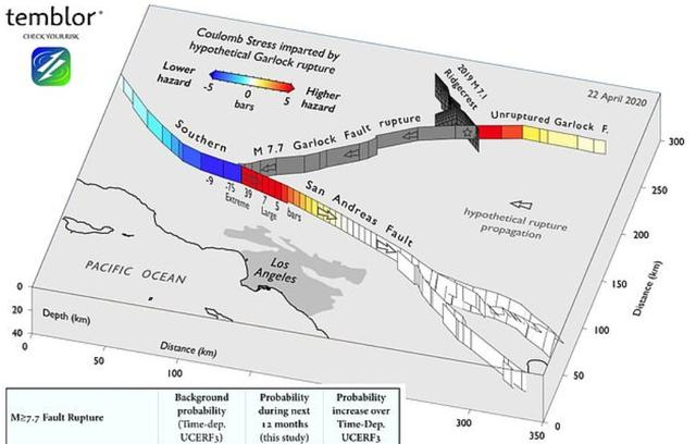 getInterUrl?uicrIvZQ=58cbacac6f4989424cd02c4c1321daec - 100 times higher than simulation! Scientists warn:the probability of a major earthquake in the US increases to 2.3%