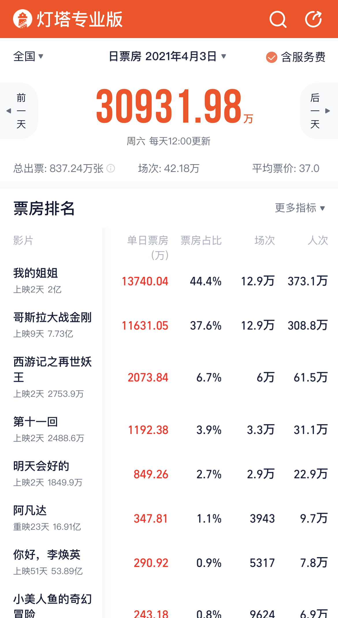 """The box office exceeded 700 million! """"My Sister"""" leads the way, how to make the strongest Qingming file?(1)"""