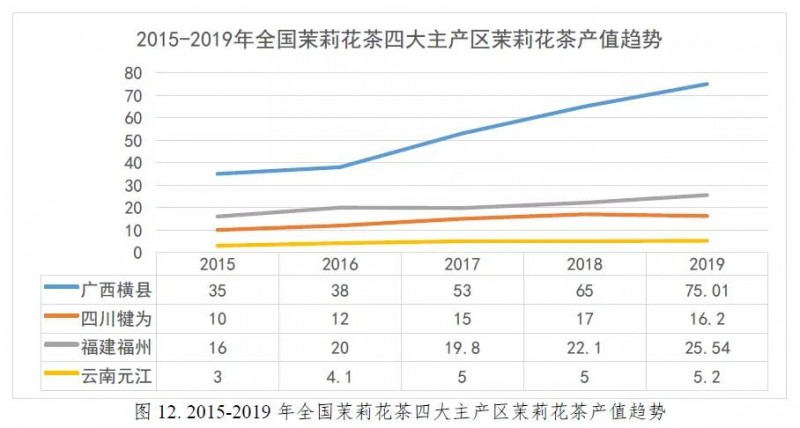 2020 China Jasmine Tea Production and Sales Situation Analysis Reportimage(11)
