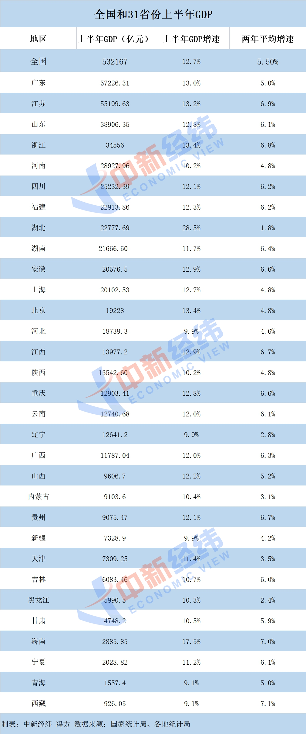 Economic semi-annual report of 31 provinces: Guangdong and Jiangsu enter the 5 trillion club, Hubei tops the growth rate