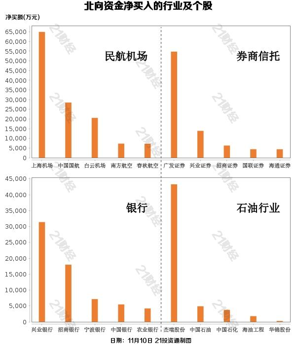 getInterUrl?uicrIvZQ=251180800737d480e7da5f4bad5102d5 - Northbound funds sold 4.1 billion yuan in net and fled from pharmaceutical manufacturing. These stocks were bucked by the market and increased their positions (list)