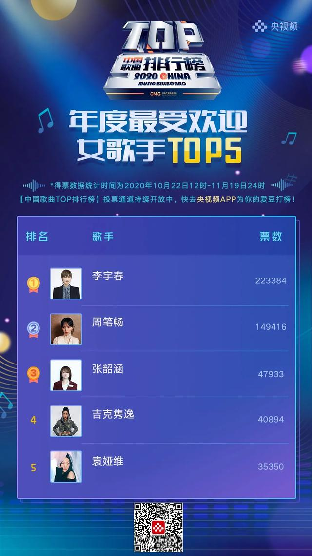 getInterUrl?uicrIvZQ=2a86d79e63b08396923b0eaf4f2878ba - Top Chinese Songs:Zhou Shen and Li Yuchun continue to lead the annual most popular male and female singers