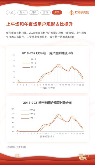 2021 Spring Festival box office set a record of 7.822 billion, Shanghai becomes the largest ticket warehouse(1)