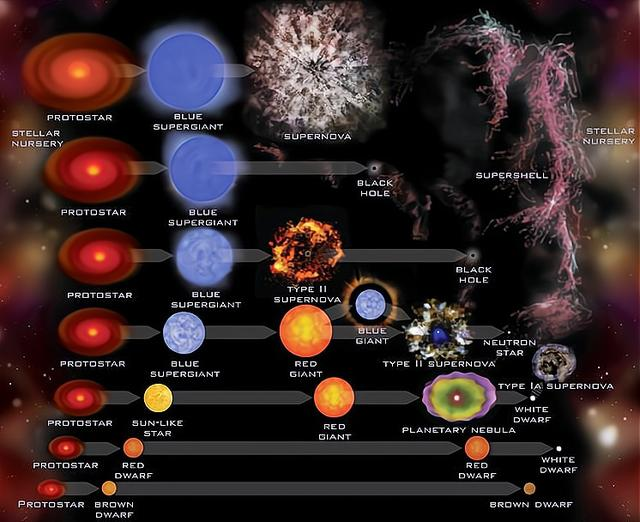 getInterUrl?uicrIvZQ=42cef5a79912268d3dc41b09c8240b2b - Can the life of the sun be extended to 1,000 billion years? The answer is yes