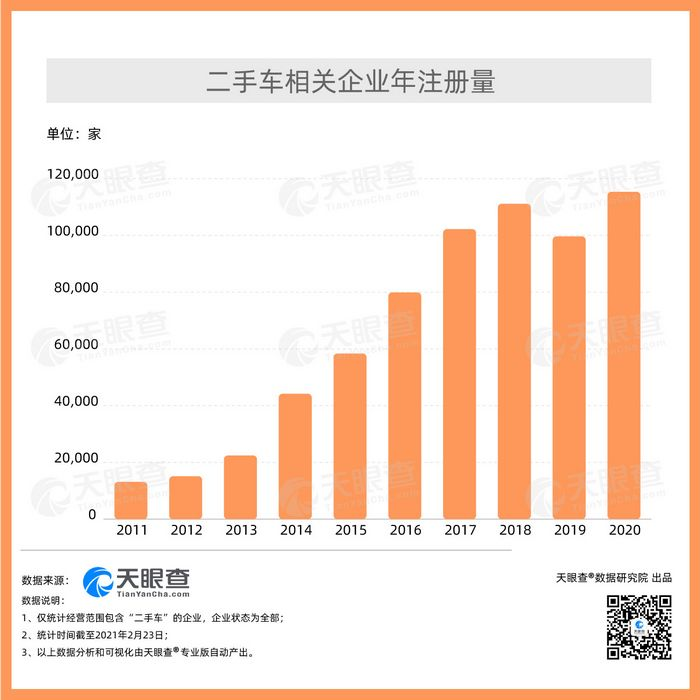 Data from the professional version of Tianyancha shows that there are more than 560,000 used car-related companies