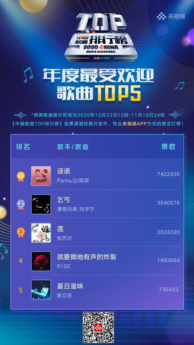 getInterUrl?uicrIvZQ=69bea51304f244e6a0975a61ab031771 - Top Chinese Songs:Zhou Shen and Li Yuchun continue to lead the annual most popular male and female singers