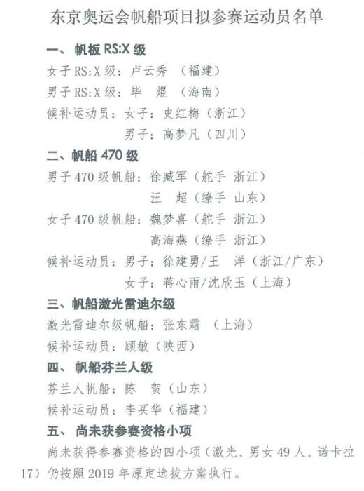 The list of the Chinese team to participate in the Tokyo Olympic sailing event announced, led by Lu Yunxiu