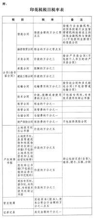 (Authorized to publish) Stamp Duty Law of the People's Republic of China