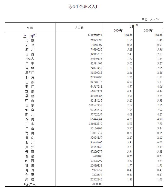 Population map of 31 provinces: 11.01 million people lost from the Northeast, Guangdong is the most attractive