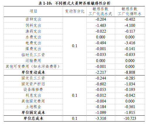 China Turbot Industry Development Reportimage(10)