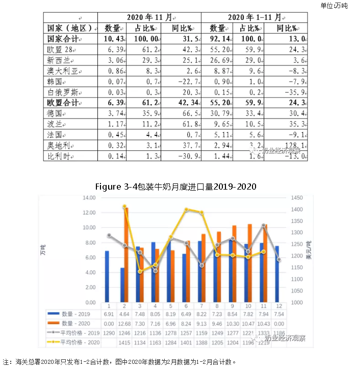 China Dairy Trade Monthly Report December 2020image(12)