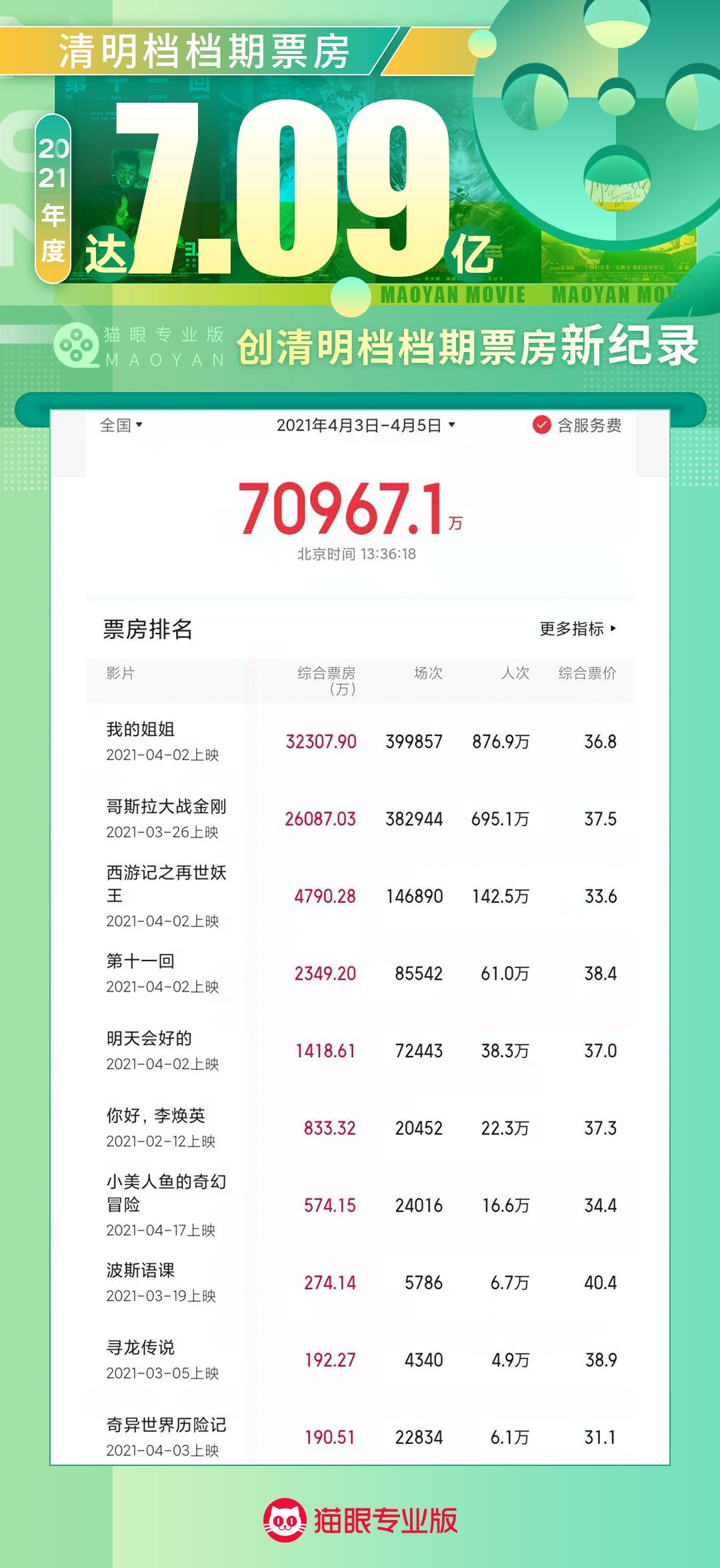 """The box office exceeded 700 million! """"My Sister"""" leads the way, how to make the strongest Qingming file?(2)"""