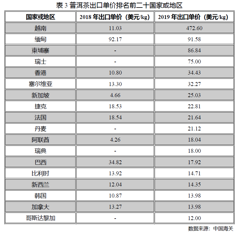 2020 China Pu'er Tea Production and Sales Situation Analysis Reportimage(8)