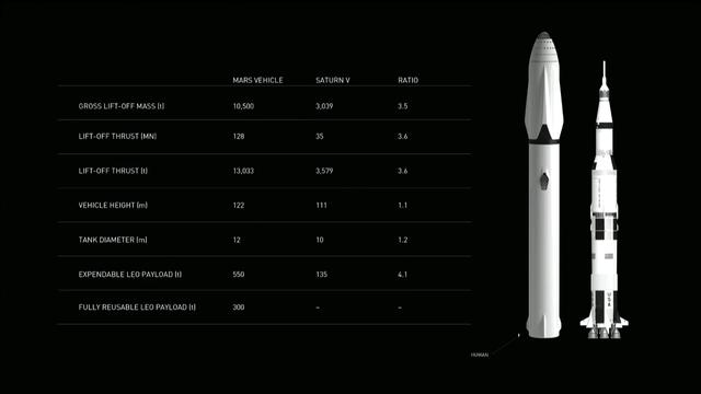 getInterUrl?uicrIvZQ=ffc4ae9b73f633a8208d0a95d1b1e0c0 - SpaceX Starship:Non-stop evolution of large Falcon rockets (2)